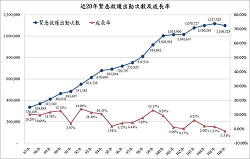 近20年緊急救護出勤次數及成長率