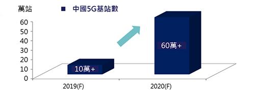 中國5G基站數預估