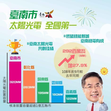 台南太陽光電再創佳績 核准量居全國之冠