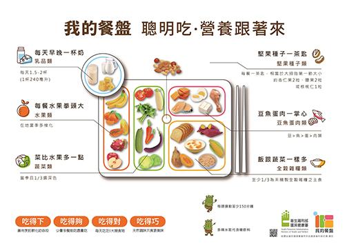 年節飲食「銀髮族營養如何運用我的餐盤和三好一巧原則吃的健康」