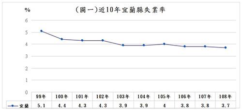 宜蘭縣失業率創新低、勞動力參與率連5年創新高