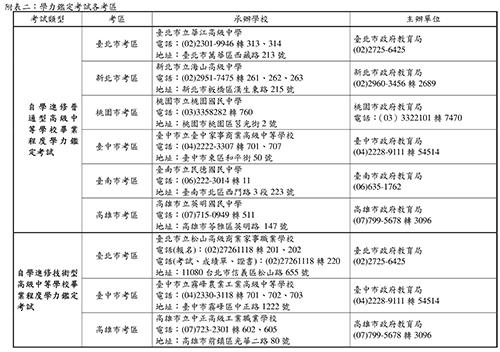 附表二:學力鑑定考試各考區