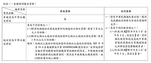 附表一:各類考試報名資格