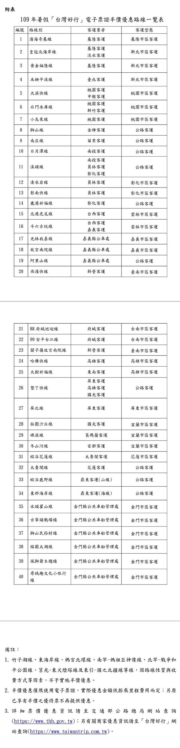 公路總局暑期推出「台灣好行」半價安心遊
