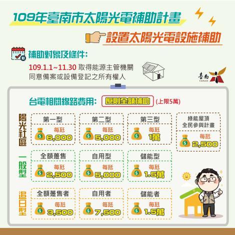 台南市太陽光電加碼補助1,000萬元,自即日起受理補助