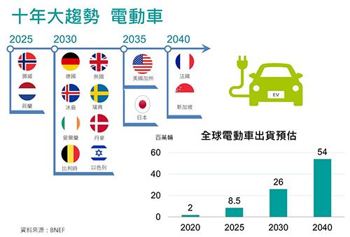 2021年科技股投資方向 富邦證券:電動車、5G兩大產業