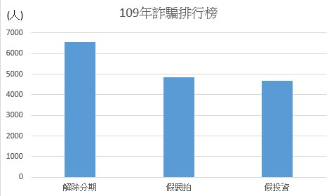 解除分期竄第一 內政部公布109年詐騙手法排行榜