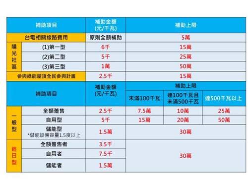 台南市太陽光電補助方案起跑 每案最高補助50萬元
