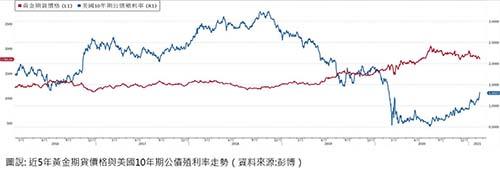 富邦證券:經濟復甦下白銀表現優於黃金與銅
