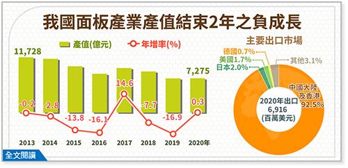 2020年面板產業產值結束連續2年之負成長