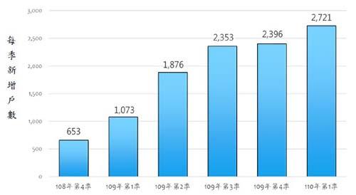 社宅包租代管加溫 3月新增1,227戶 創單月新高