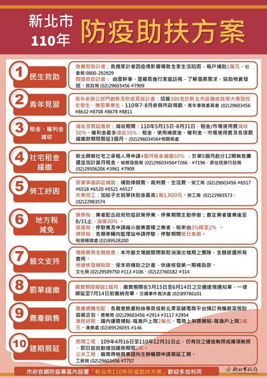 中華照生黨協助黨員申請行政院「紓困4.0方案」